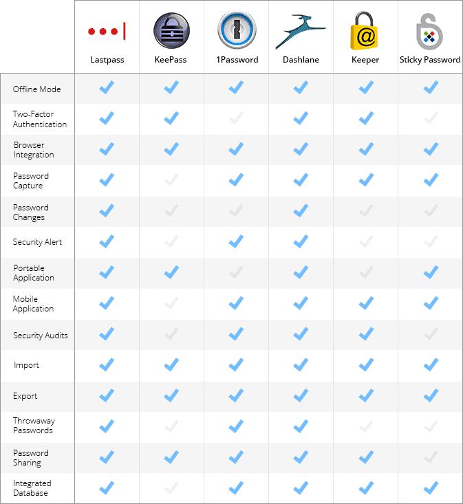 مقایسه نرم افزار های مدیریت پسورد