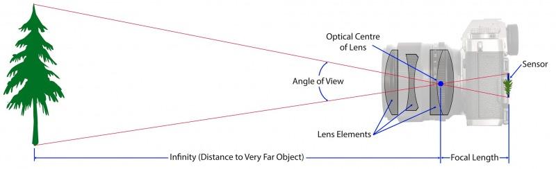 فاصله کانونی دوربین عکاسی
