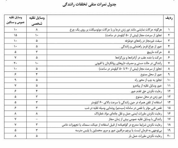 جدول تخلفاتی که باعث دریافت نمره منفی بر روی گواهینامه میشوند