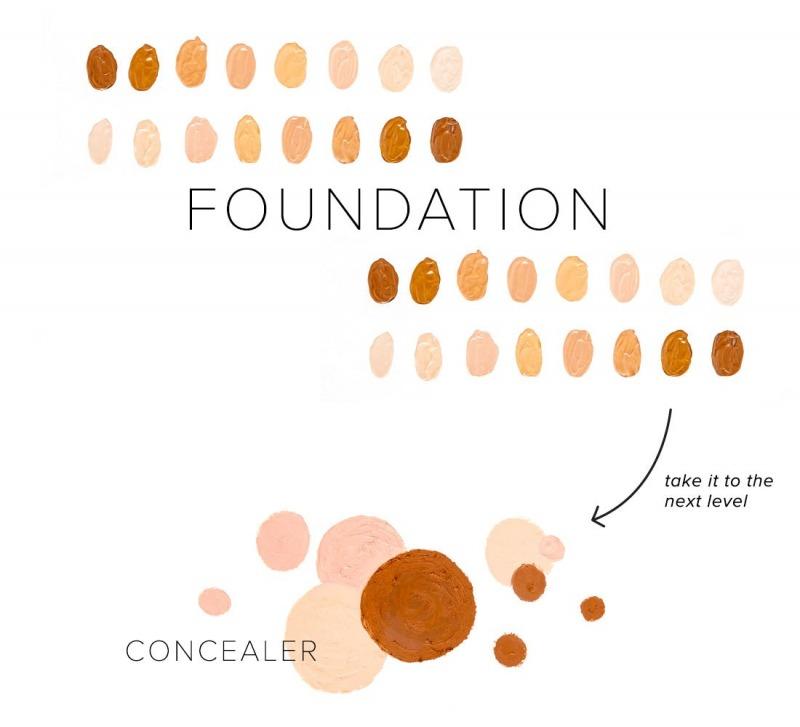 زیرسازی و کانسیلر در آرایش صورت