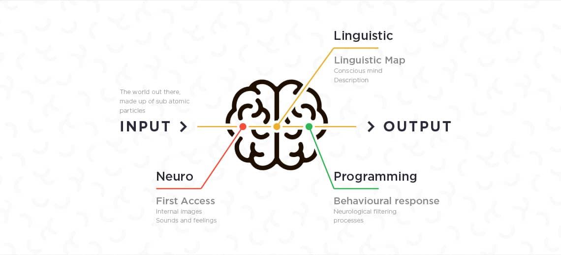 تعریف nlp یا برنامه ریزی عصبی-زبانی
