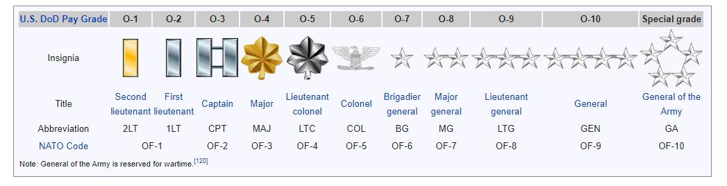 درجه نظامی نیروهای رده بالا ارتش آمریکا
