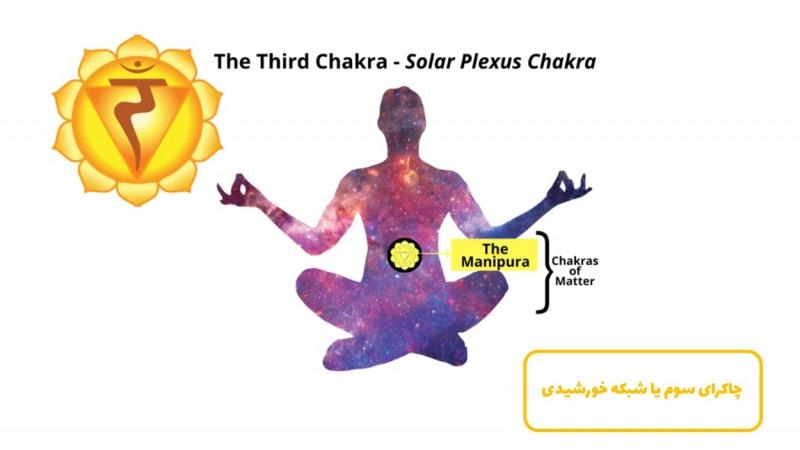 سومین چاکرا ، شبکه خورشیدی