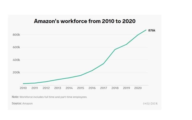افزایش استخدام در آمازون